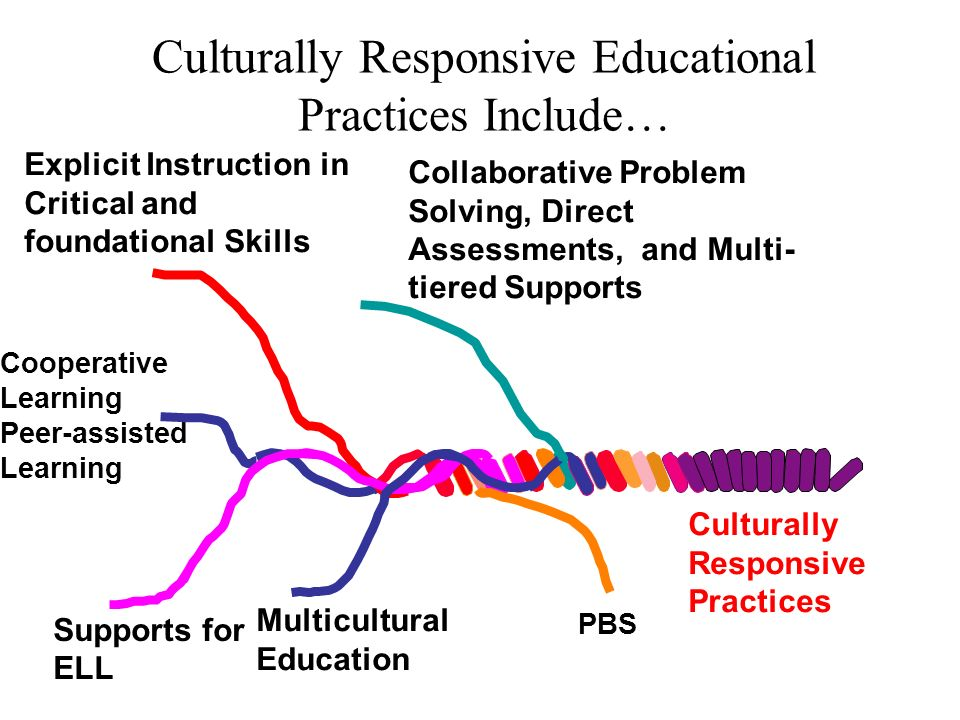 Cooperative Learning Peer-assisted Learning Supports for ELL Explicit Instruction in Critical and foundational Skills Multicultural Education Collaborative Problem Solving, Direct Assessments, and Multi- tiered Supports Culturally Responsive Practices Culturally Responsive Educational Practices Include… PBS