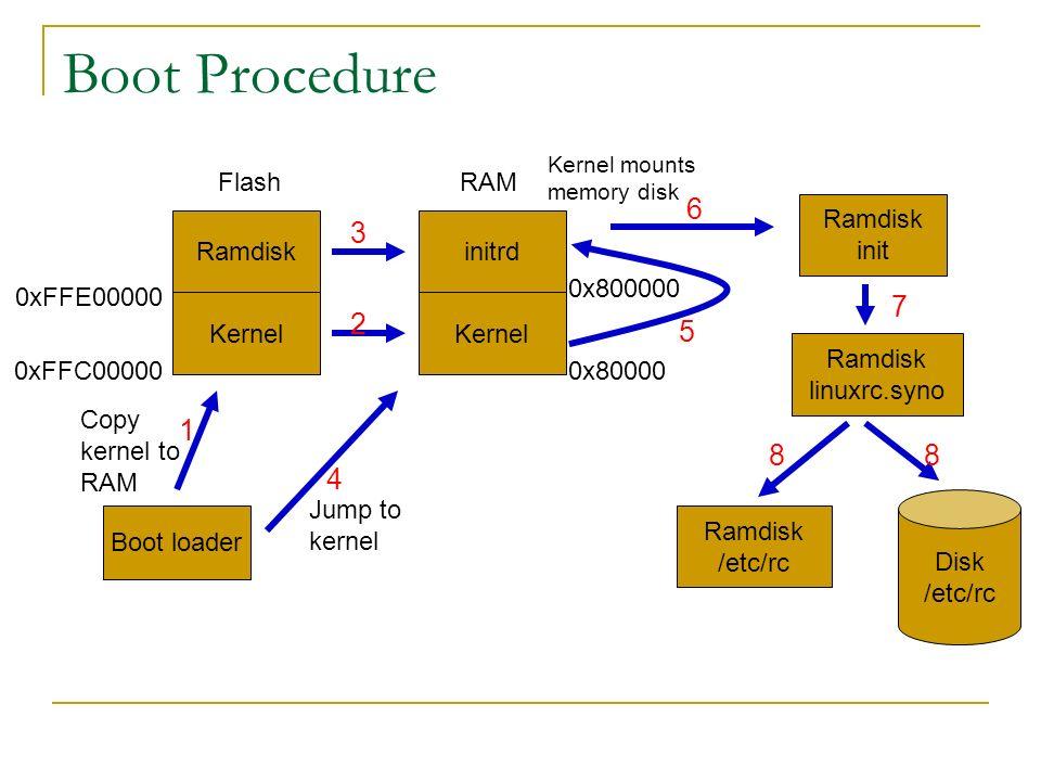 boot procedure