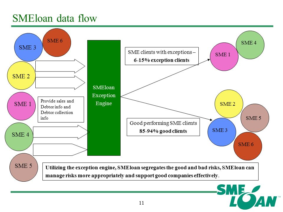 11 SMEloan data flow SME 1 SME 2 SME 3 SME 4 SME 5 SME 6 Provide sales and Debtor info and Debtor collection info SME clients with exceptions – 6-15% exception clients Good performing SME clients 85-94% good clients SME 1 SME 4 SME 2 SME 3 SME 5 SME 6 SMEloan Exception Engine Utilizing the exception engine, SMEloan segregates the good and bad risks, SMEloan can manage risks more appropriately and support good companies effectively.