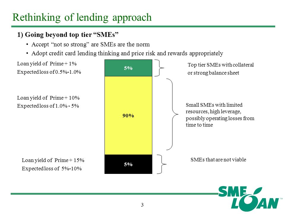 3 Rethinking of lending approach 1) Going beyond top tier SMEs Accept not so strong are SMEs are the norm Adopt credit card lending thinking and price risk and rewards appropriately 5% 90% 5% Small SMEs with limited resources, high leverage, possibly operating losses from time to time SMEs that are not viable Top tier SMEs with collateral or strong balance sheet Loan yield of Prime + 1% Expected loss of 0.5%-1.0% Loan yield of Prime + 10% Expected loss of 1.0% - 5% Loan yield of Prime + 15% Expected loss of 5%-10%