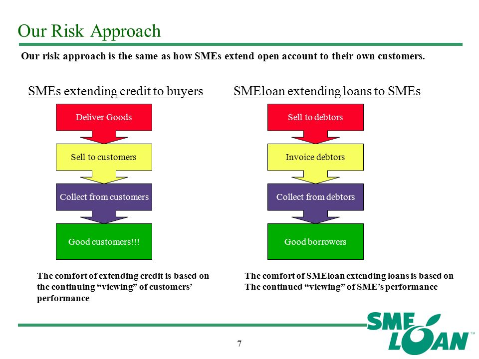 7 Our Risk Approach SMEs extending credit to buyersSMEloan extending loans to SMEs Deliver Goods Sell to customers Collect from customers Good customers!!.