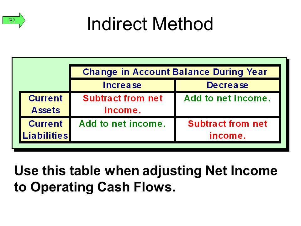 Use this table when adjusting Net Income to Operating Cash Flows. Indirect Method P2