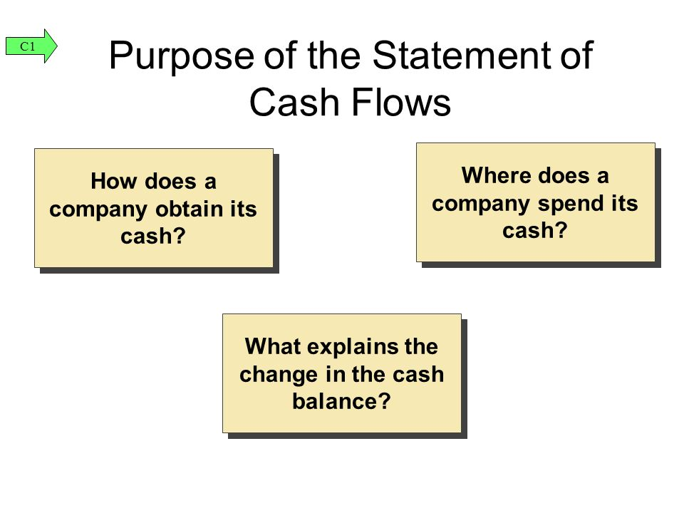 How does a company obtain its cash. Where does a company spend its cash.