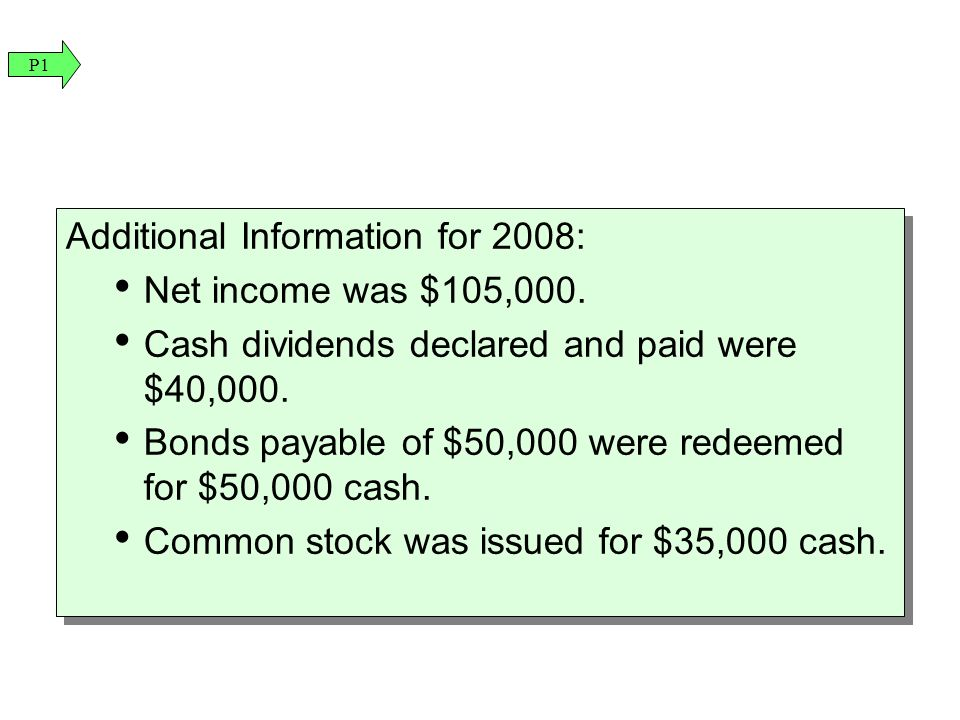 Additional Information for 2008: Net income was $105,000.