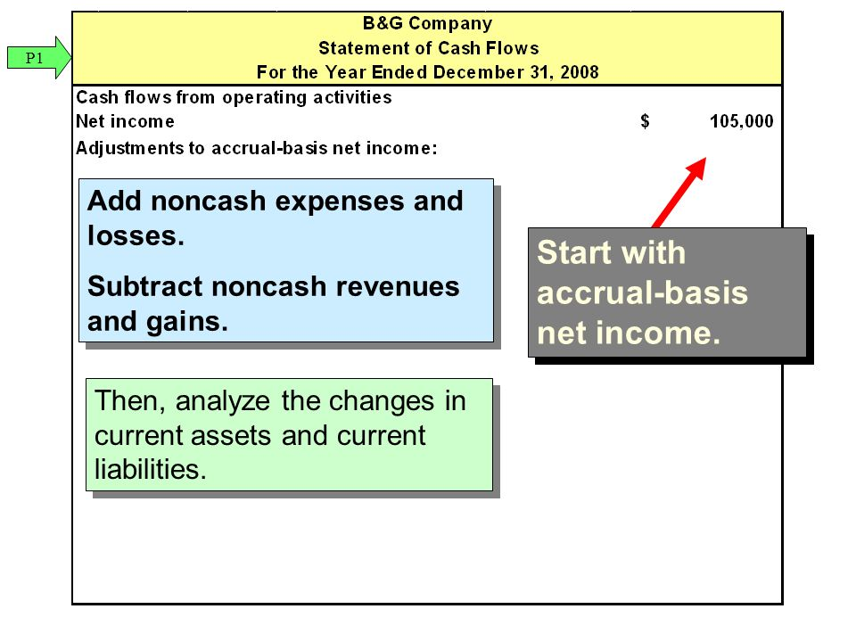 Add noncash expenses and losses. Subtract noncash revenues and gains.