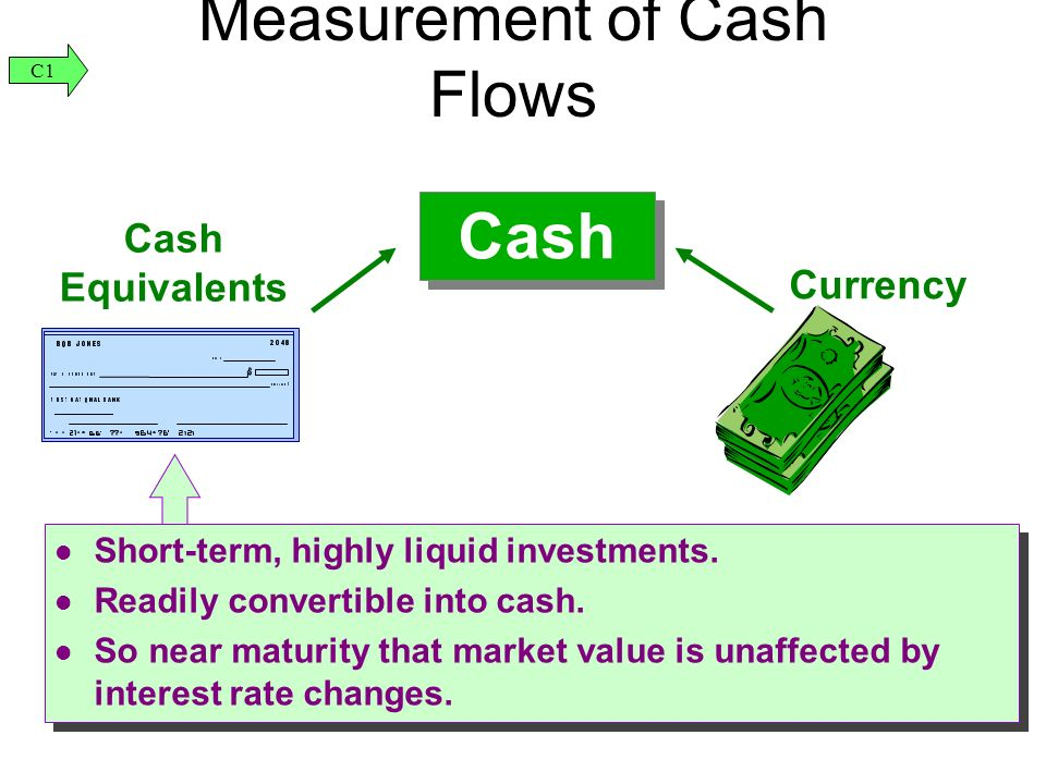 Cash Currency Cash Equivalents Short-term, highly liquid investments.