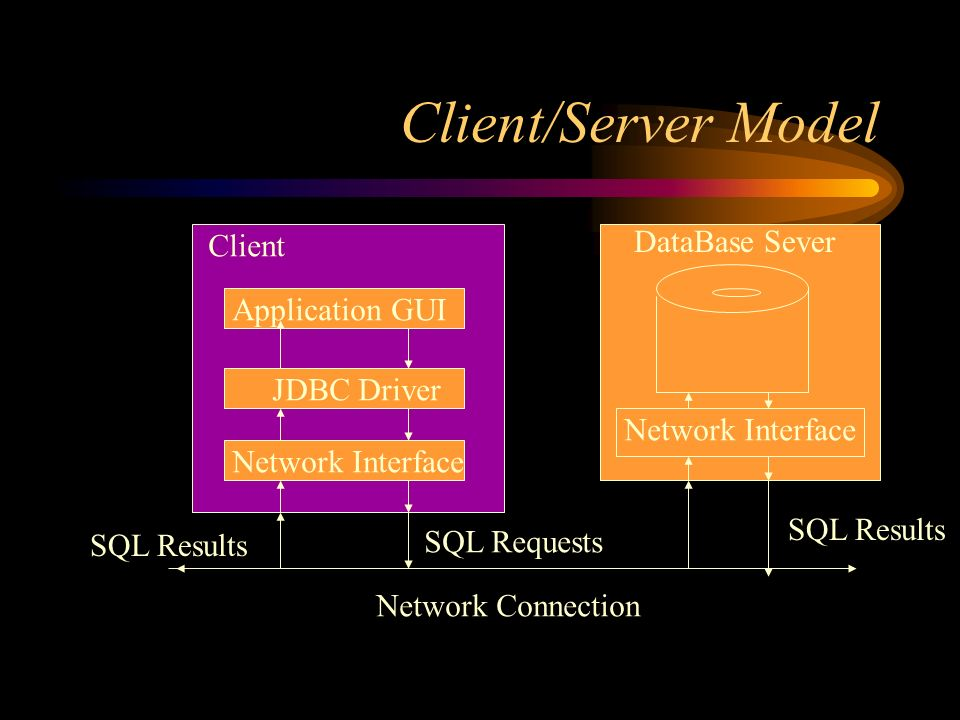 Client/Server Model Client DataBase Sever Application GUI JDBC Driver Network Interface Network Connection SQL Requests SQL Results Network Interface