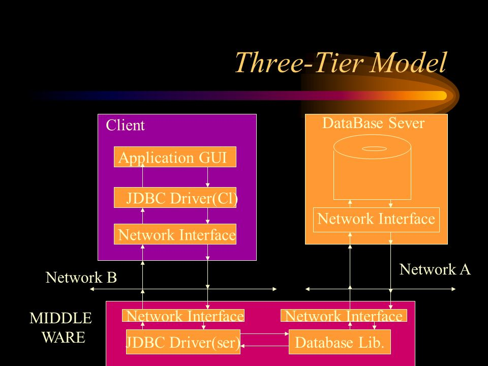 Three-Tier Model Client DataBase Sever Application GUI JDBC Driver(Cl) Network Interface JDBC Driver(ser)Database Lib.