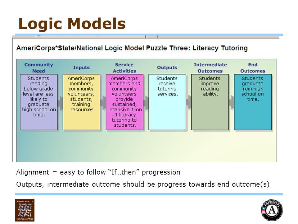 Massachusetts AmeriCorps Programs FY1314 Request for Proposals – Logic Model Worksheet