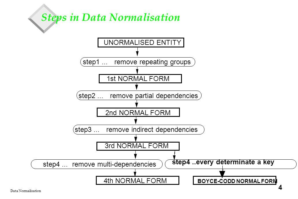 DATA NORMALISATION Pamela Quick. Data Normalisation 2 Objectives ...