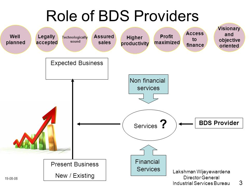 Lakshman Wijeyewardena Director General Industrial Services Bureau Role of BDS Providers Present Business New / Existing Expected Business Services .