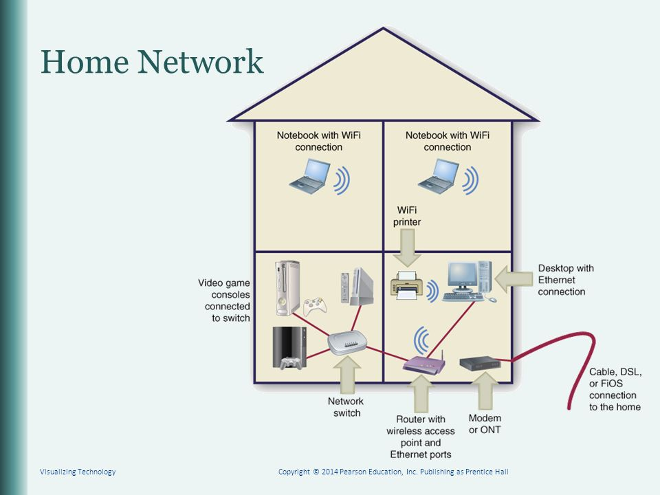 Home Network Visualizing TechnologyCopyright © 2014 Pearson Education, Inc.