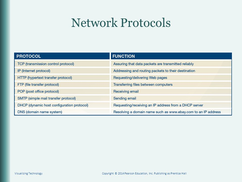 Network Protocols Visualizing TechnologyCopyright © 2014 Pearson Education, Inc.