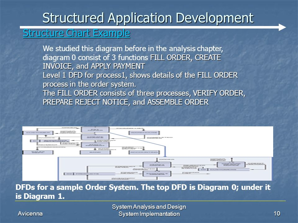 Avicenna System Analysis and Design System Implemantation10 Structured Application Development DFDs for a sample Order System.