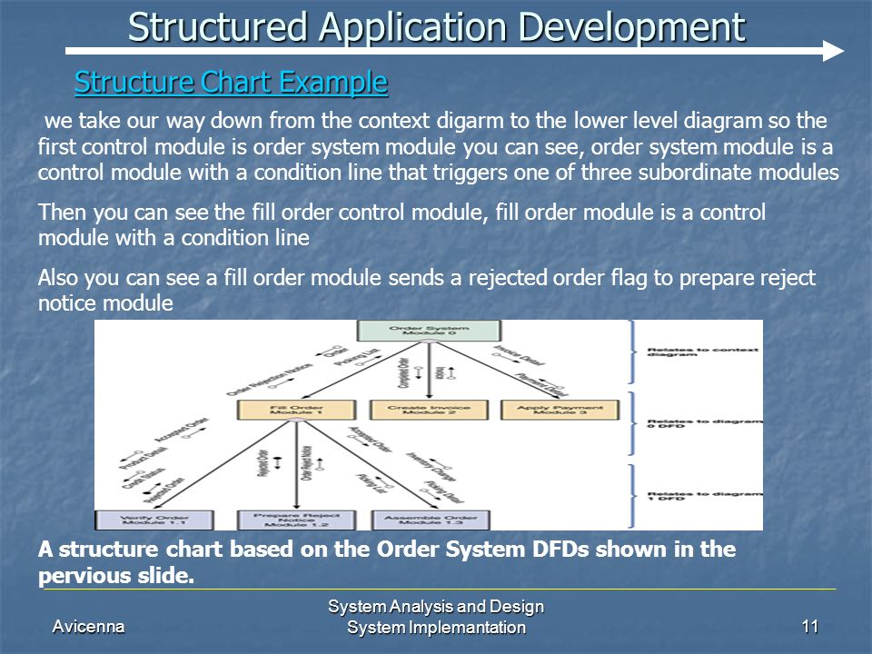 Avicenna System Analysis and Design System Implemantation11 Structured Application Development A structure chart based on the Order System DFDs shown in the pervious slide.