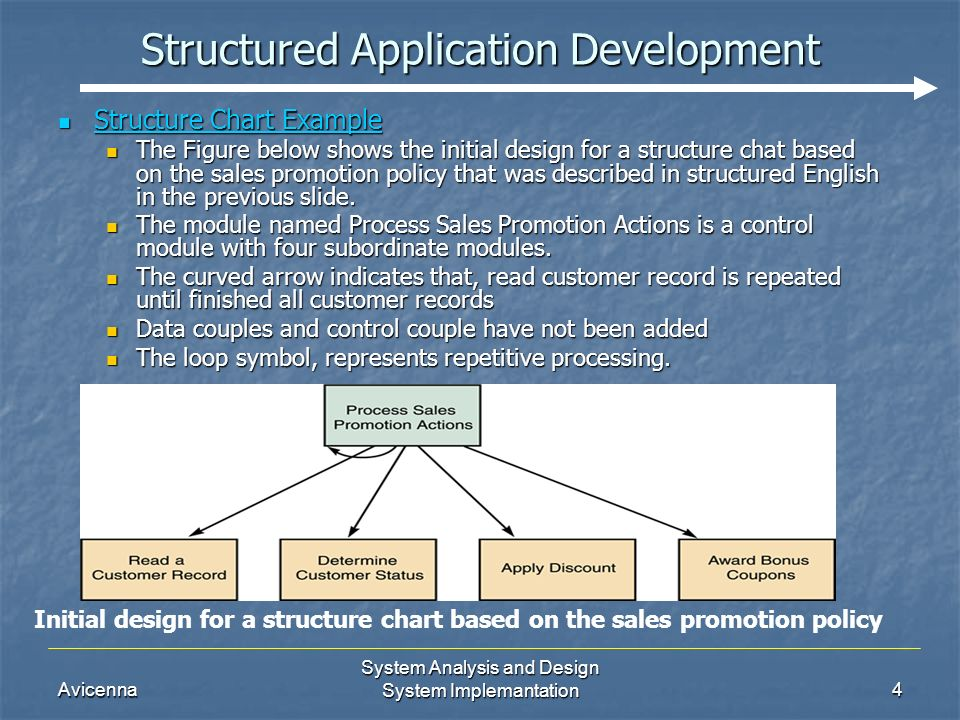Avicenna System Analysis and Design System Implemantation4 Structured Application Development Structure Chart Example Structure Chart Example The Figure below shows the initial design for a structure chat based on the sales promotion policy that was described in structured English in the previous slide.