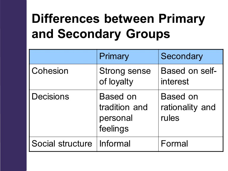 Differences between Primary and Secondary Groups PrimarySecondary CohesionStrong sense of loyalty Based on self- interest DecisionsBased on tradition and personal feelings Based on rationality and rules Social structureInformalFormal