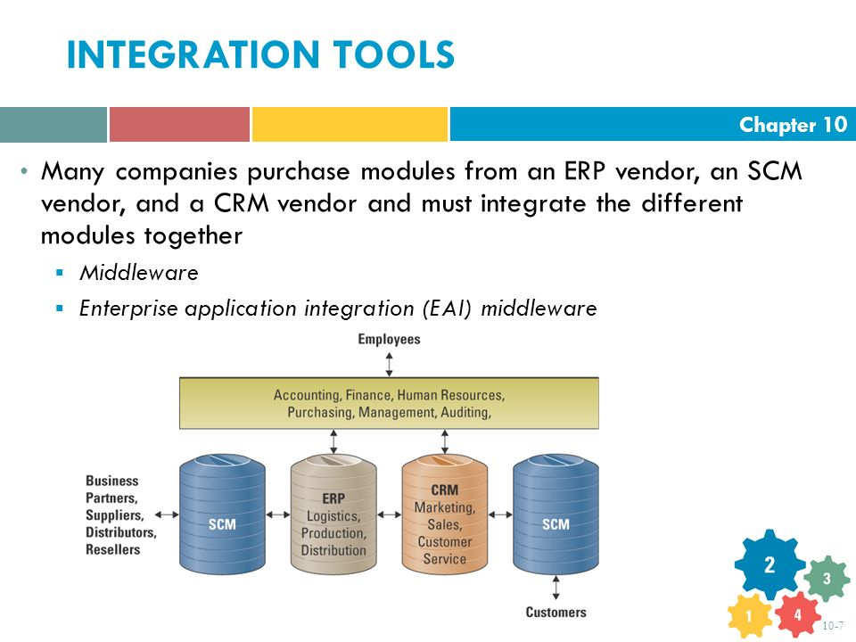 Chapter 10 10-7 INTEGRATION TOOLS Many companies purchase modules from an ERP vendor, an SCM vendor, and a CRM vendor and must integrate the different