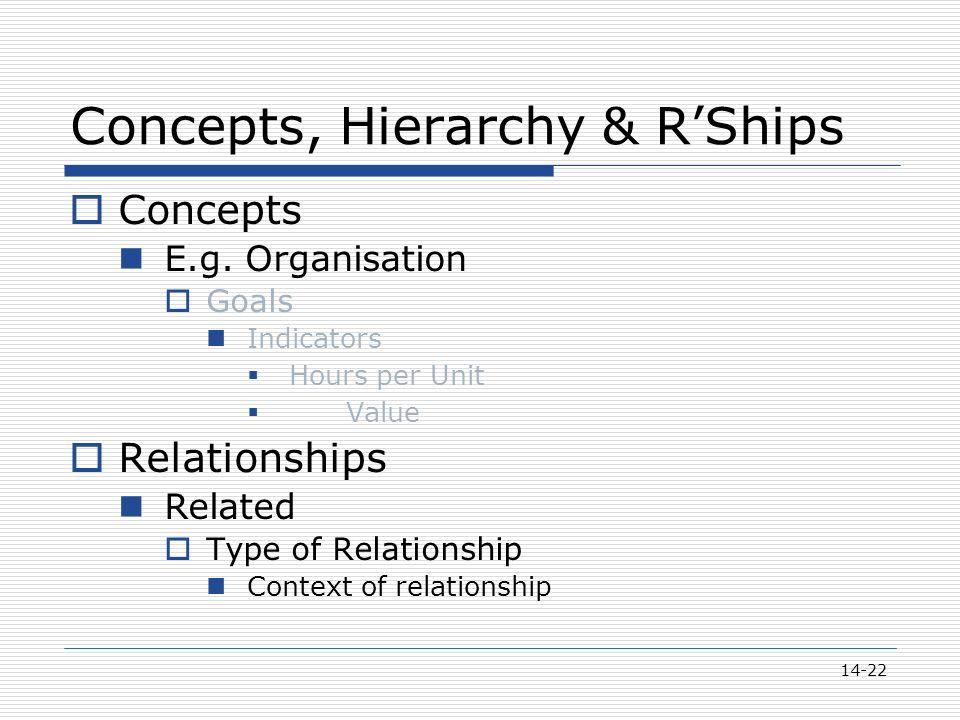 14-22 Concepts, Hierarchy & R'Ships  Concepts E.g.