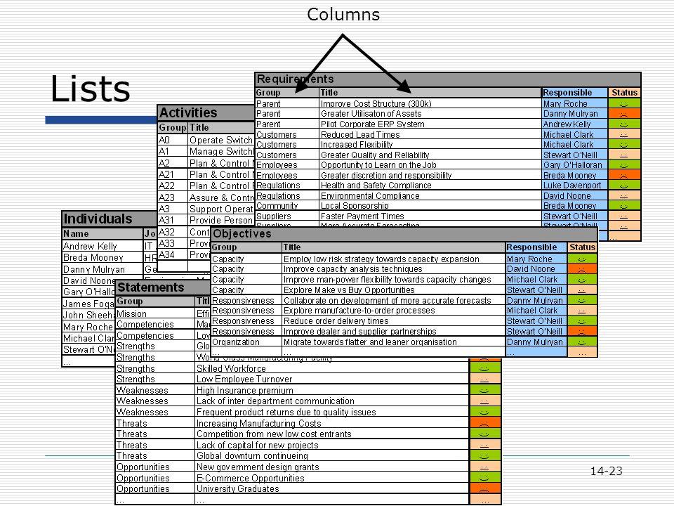 14-23 Lists Columns