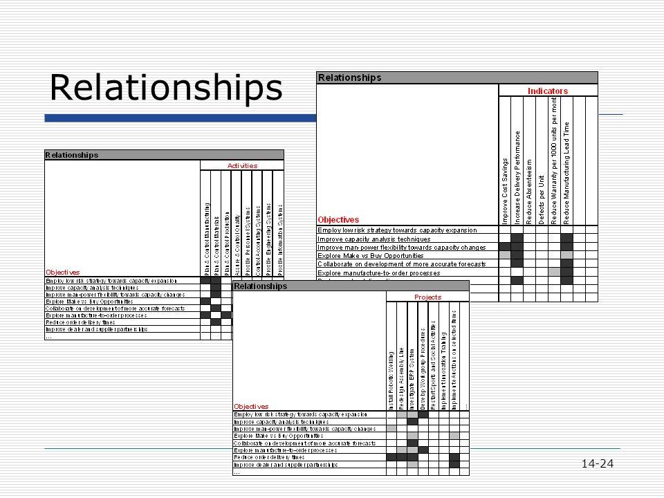 14-24 Relationships