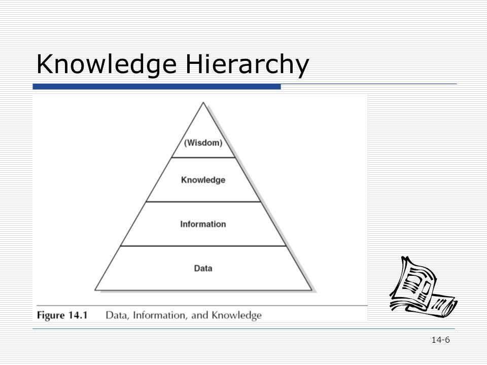 14-6 Knowledge Hierarchy