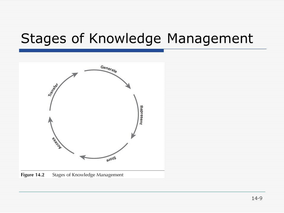 14-9 Stages of Knowledge Management