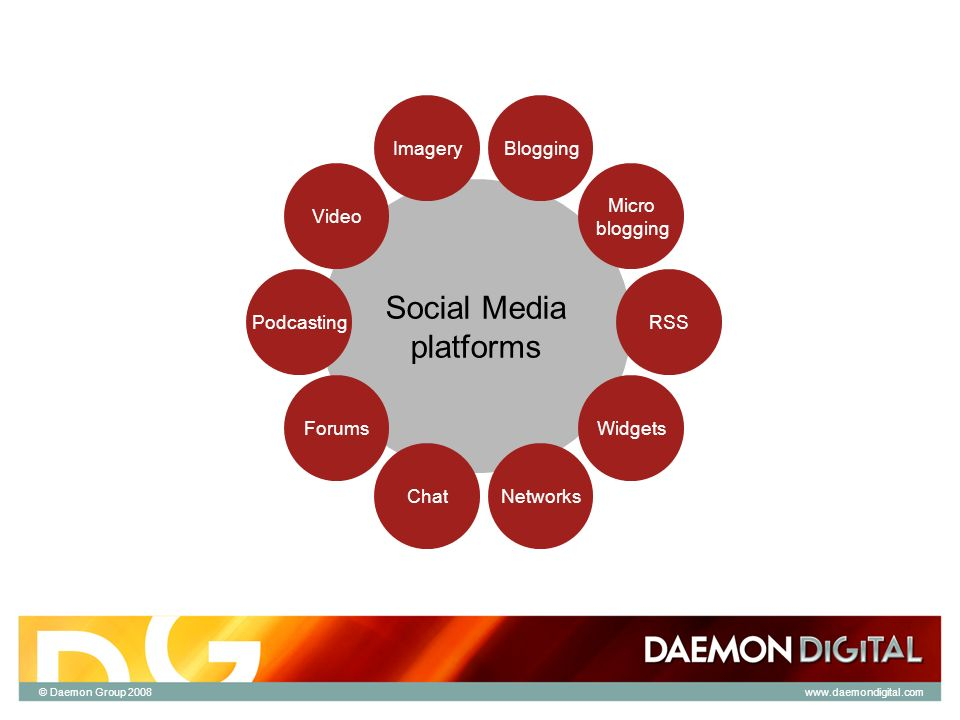 © Daemon Group 2008 Social Media platforms Blogging Micro blogging RSS Widgets Networks Imagery Video Podcasting Forums Chat