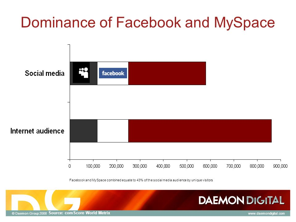 © Daemon Group 2008 Dominance of Facebook and MySpace Facebook and MySpace combined equate to 43% of the social media audience by unique visitors Source: comScore World Metrix