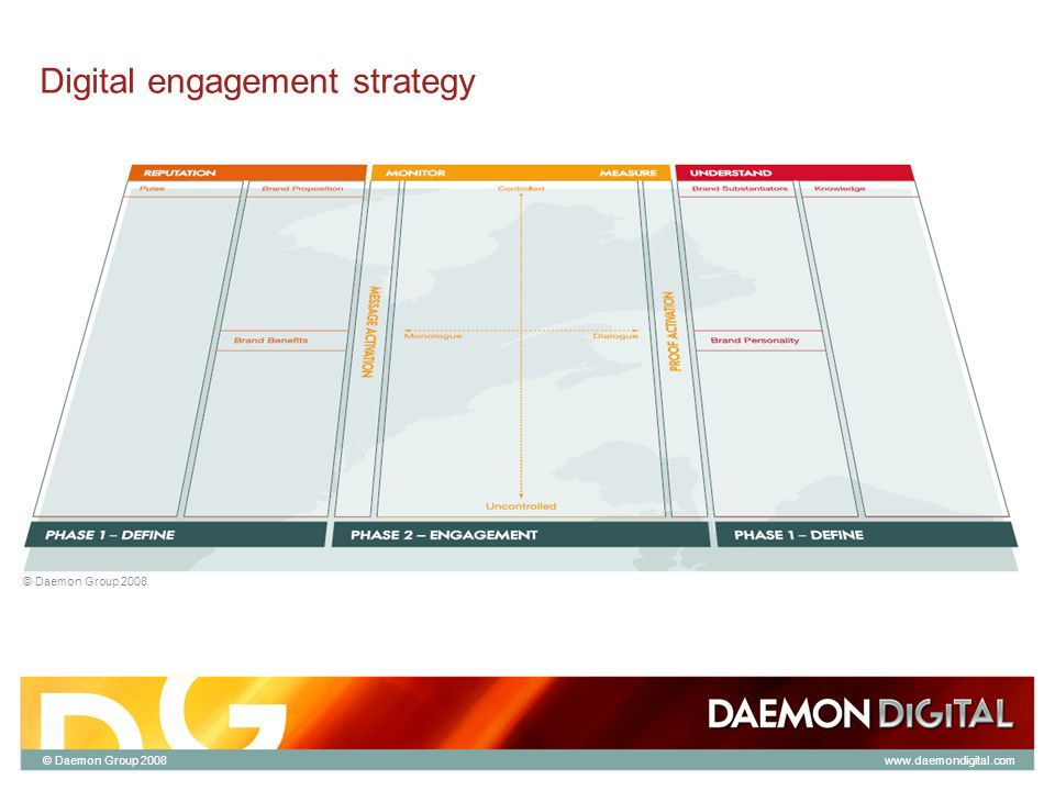 © Daemon Group 2008 Digital engagement strategy © Daemon Group 2008