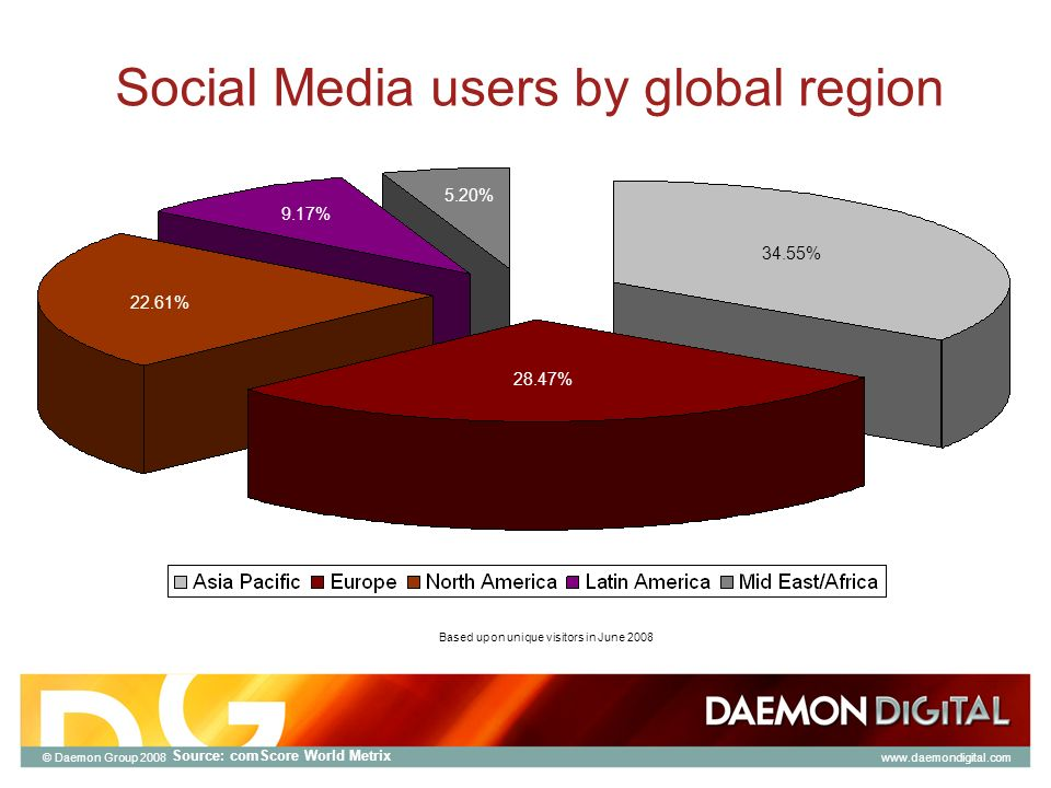 © Daemon Group 2008 Social Media users by global region Source: comScore World Metrix 34.55% 28.47% 22.61% 9.17% 5.20% Based upon unique visitors in June 2008