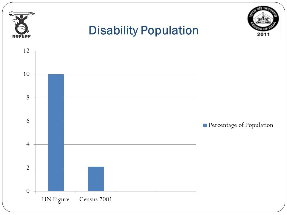 Disability Population