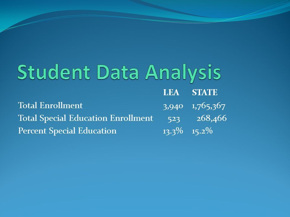 LEASTATE Total Enrollment3,9401,765,367 Total Special Education Enrollment ,466 Percent Special Education13.3%15.2%