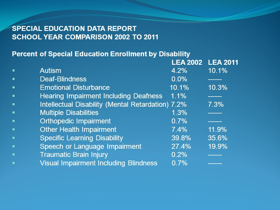 SPECIAL EDUCATION DATA REPORT SCHOOL YEAR COMPARISON 2002 TO 2011 Percent of Special Education Enrollment by Disability LEA 2002LEA 2011  Autism 4.2%10.1%  Deaf-Blindness 0.0%  Emotional Disturbance 10.1%10.3%  Hearing Impairment Including Deafness 1.1%  Intellectual Disability (Mental Retardation) 7.2%7.3%  Multiple Disabilities 1.3%  Orthopedic Impairment 0.7%  Other Health Impairment 7.4%11.9%  Specific Learning Disability 39.8%35.6%  Speech or Language Impairment 27.4%19.9%  Traumatic Brain Injury 0.2%  Visual Impairment Including Blindness 0.7%------