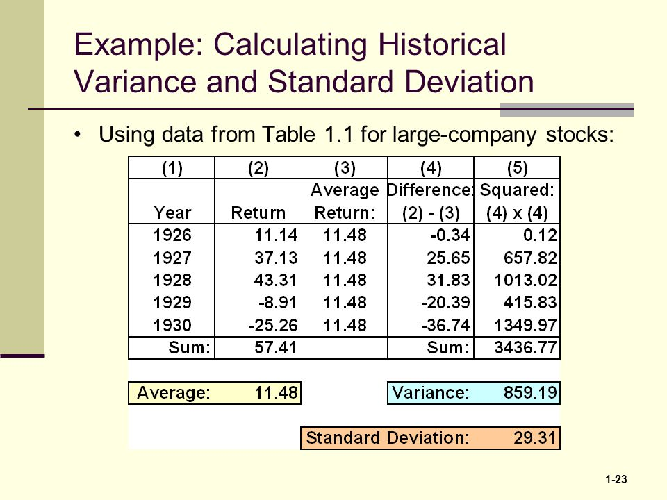 1 1 1 a brief history of risk and return 1 2 a brief history of 23 1 23 example calculating historical variance and standard deviation using data from table 11 for large company stocks ccuart Images