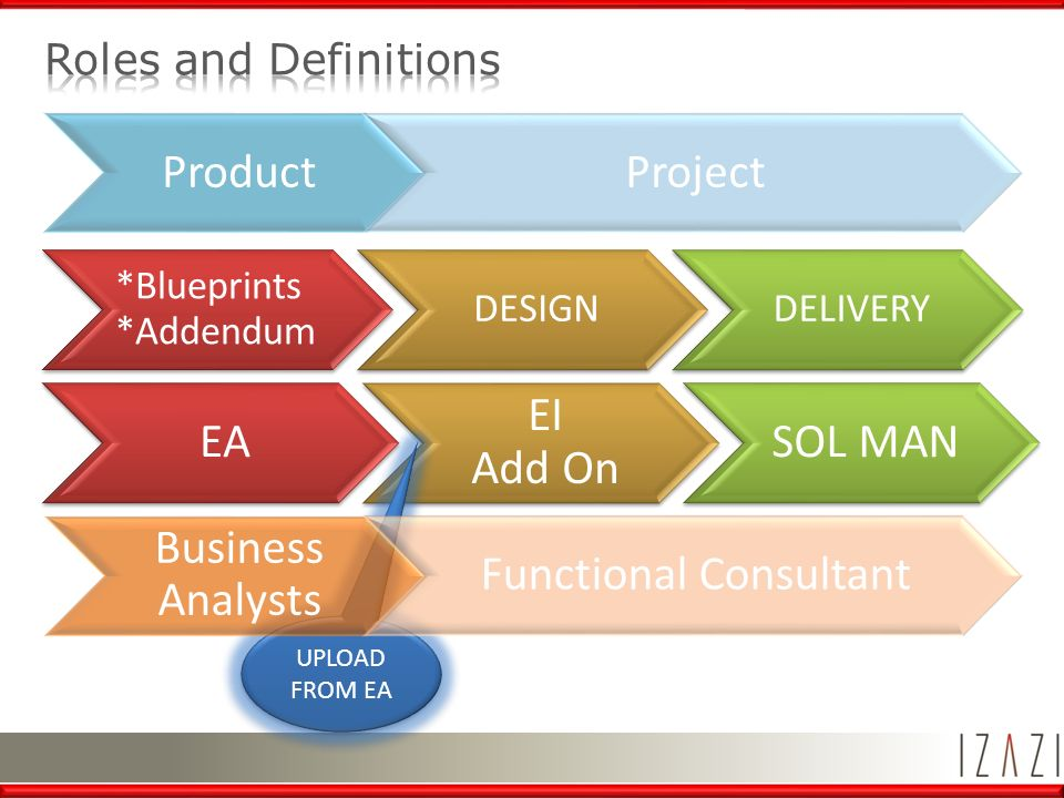 Objective roles definition blueprint structure ea diagrams izazi ba 3 productproject ea ei add on sol man blueprints addendum designdelivery upload from ea business analysts functional consultant malvernweather Choice Image