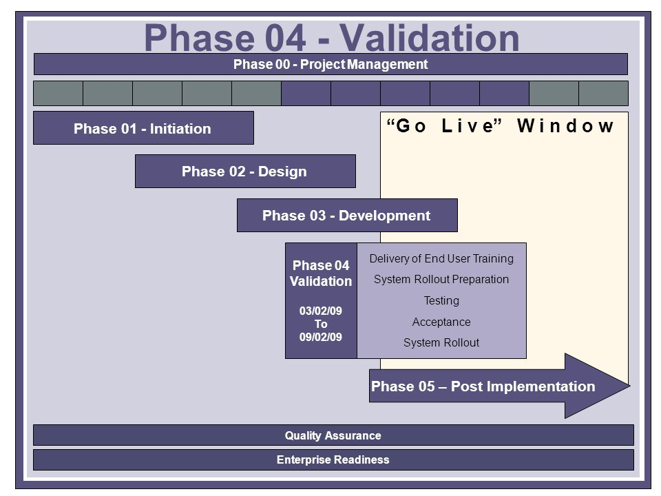 G o L i v e W i n d o w Phase 01 - Initiation Phase 02 - Design Delivery of End User Training System Rollout Preparation Testing Acceptance System Rollout Phase 04 Validation 03/02/09 To 09/02/09 Phase 03 - Development Phase 05 – Post Implementation Phase 04 - Validation Phase 00 - Project Management Enterprise Readiness Quality Assurance