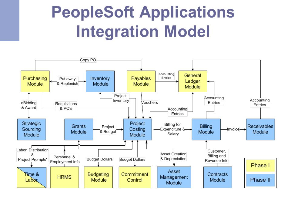 PeopleSoft Applications Integration Model