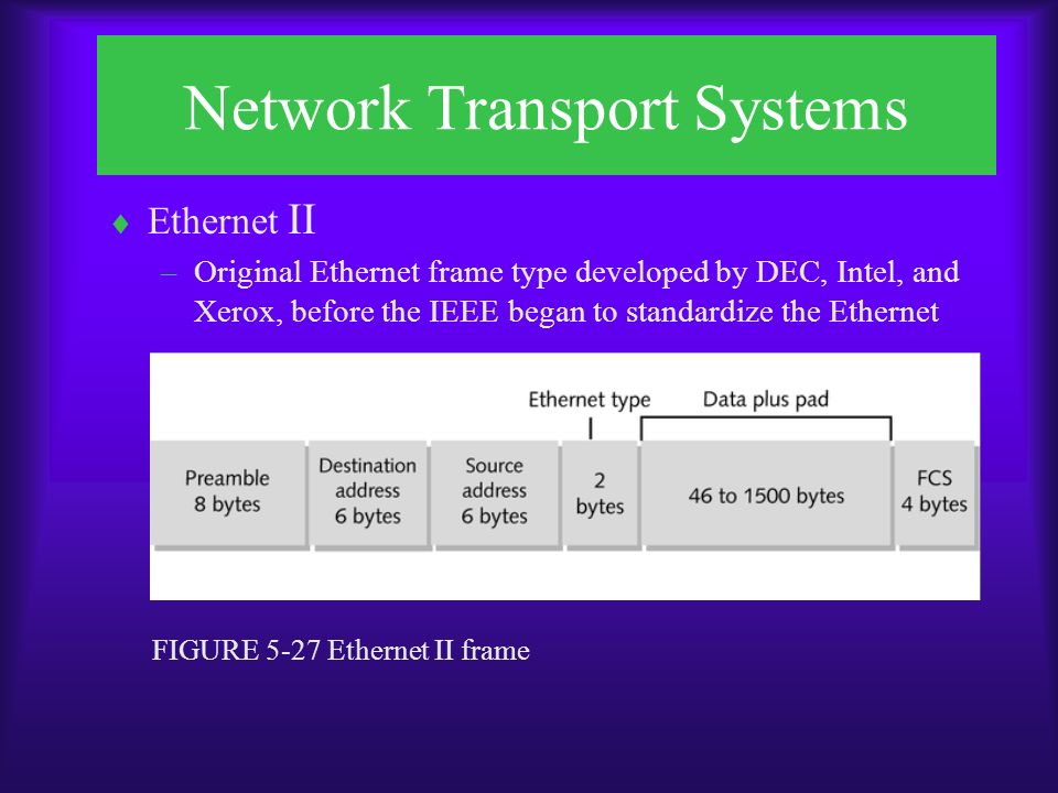 Network Transport Systems  Ethernet II –Original Ethernet frame type developed by DEC, Intel, and Xerox, before the IEEE began to standardize the Ethernet FIGURE 5-27 Ethernet II frame