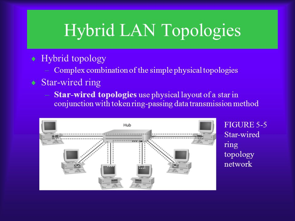Hybrid LAN Topologies  Hybrid topology –Complex combination of the simple physical topologies  Star-wired ring –Star-wired topologies use physical layout of a star in conjunction with token ring-passing data transmission method FIGURE 5-5 Star-wired ring topology network