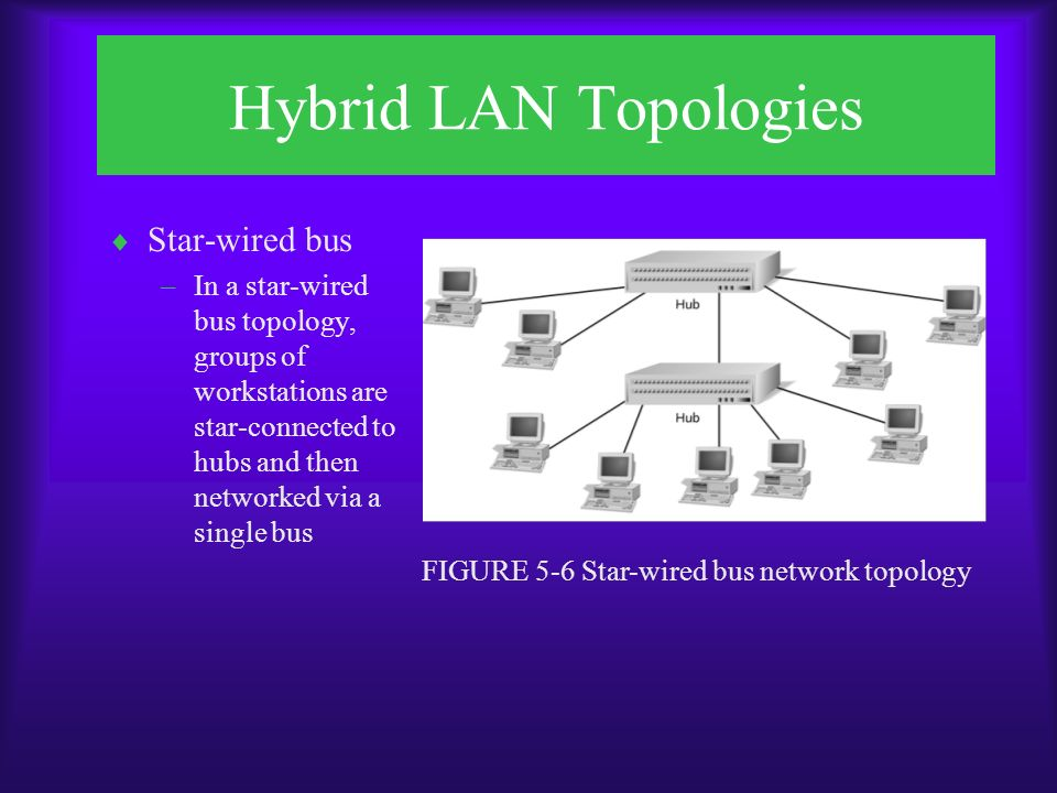Hybrid LAN Topologies  Star-wired bus –In a star-wired bus topology, groups of workstations are star-connected to hubs and then networked via a single bus FIGURE 5-6 Star-wired bus network topology