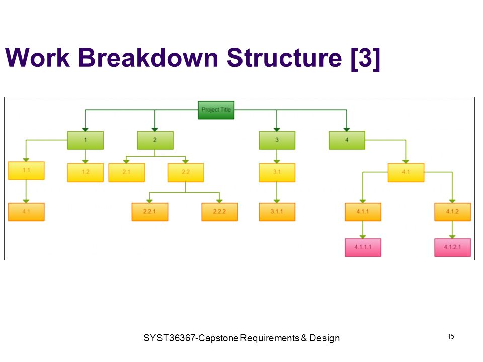 SYST36367-Capstone Requirements & Design 15 Work Breakdown Structure [3]