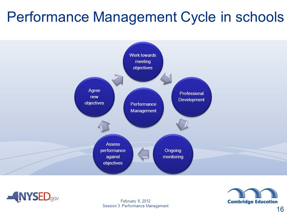 Performance Management Cycle in schools Work towards meeting objectives Professional Development Ongoing monitoring Assess performance against objectives Agree new objectives Performance Management 16 February 8, 2012 Session 3: Performance Management