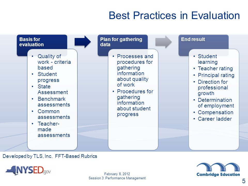 Best Practices in Evaluation Basis for evaluation Quality of work - criteria based Student progress State Assessment Benchmark assessments Common assessments Teacher- made assessments Plan for gathering data Processes and procedures for gathering information about quality of work Procedures for gathering information about student progress End result Student learning Teacher rating Principal rating Direction for professional growth Determination of employment Compensation Career ladder Developed by TLS, Inc.
