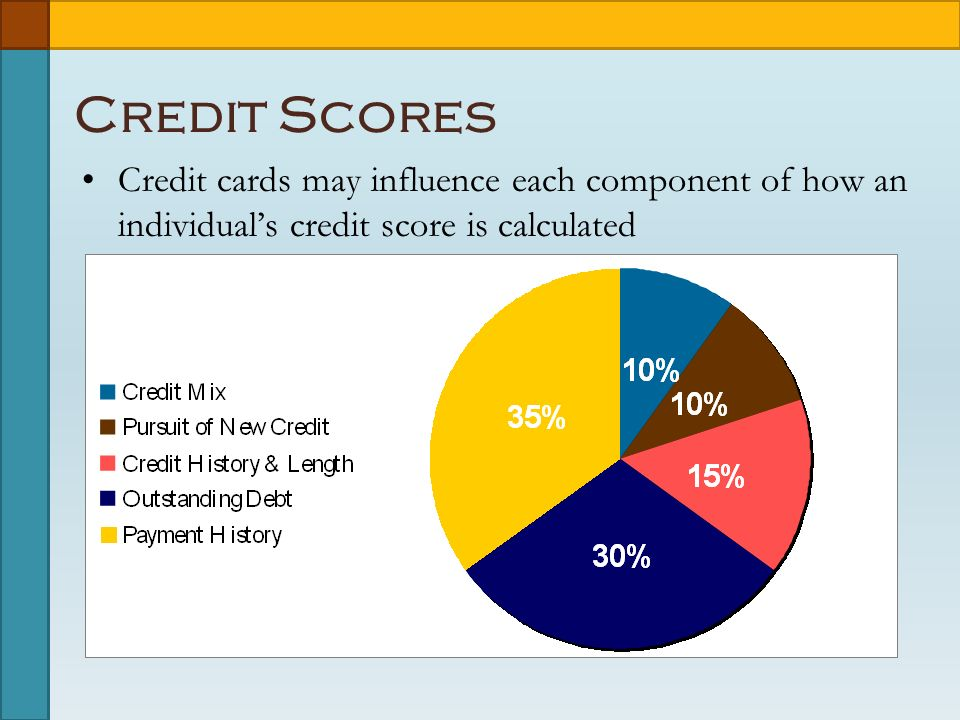 Credit Scores Credit cards may influence each component of how an individual's credit score is calculated