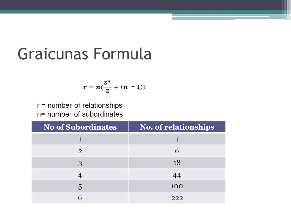 Graicunas Formula r = number of relationships n= number of subordinates No of SubordinatesNo. of relationships 11 26 318 444 5100 6222 --