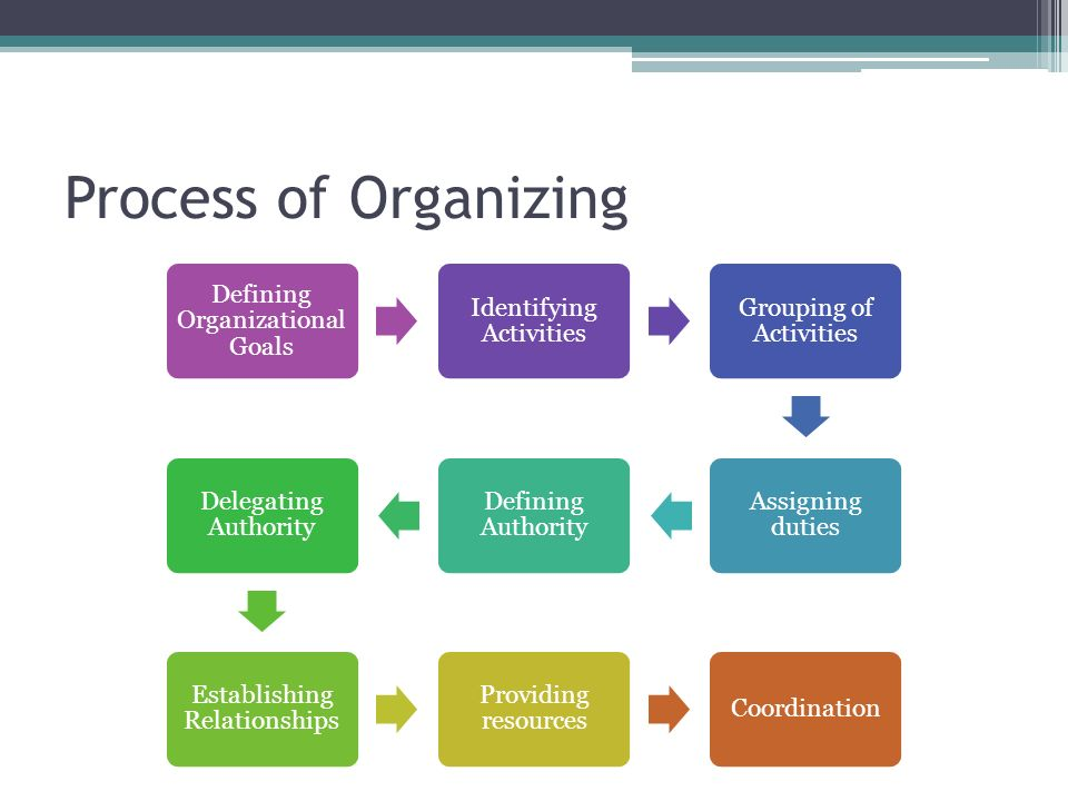 Process of Organizing Defining Organizational Goals Identifying Activities Grouping of Activities Assigning duties Defining Authority Delegating Autho
