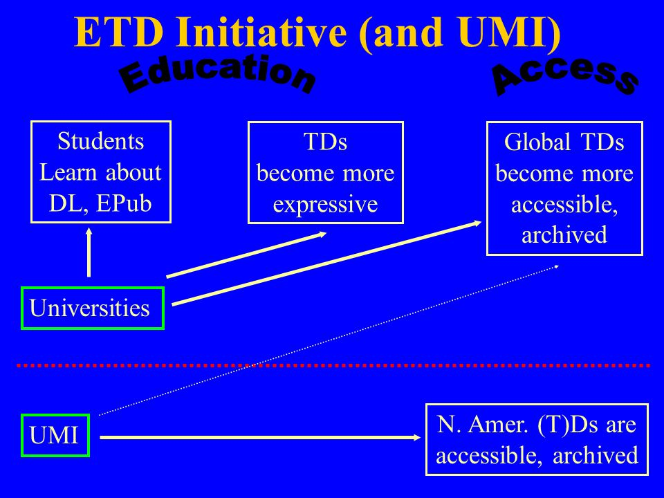 ETD Initiative (and UMI) Students Learn about DL, EPub TDs become more expressive N.