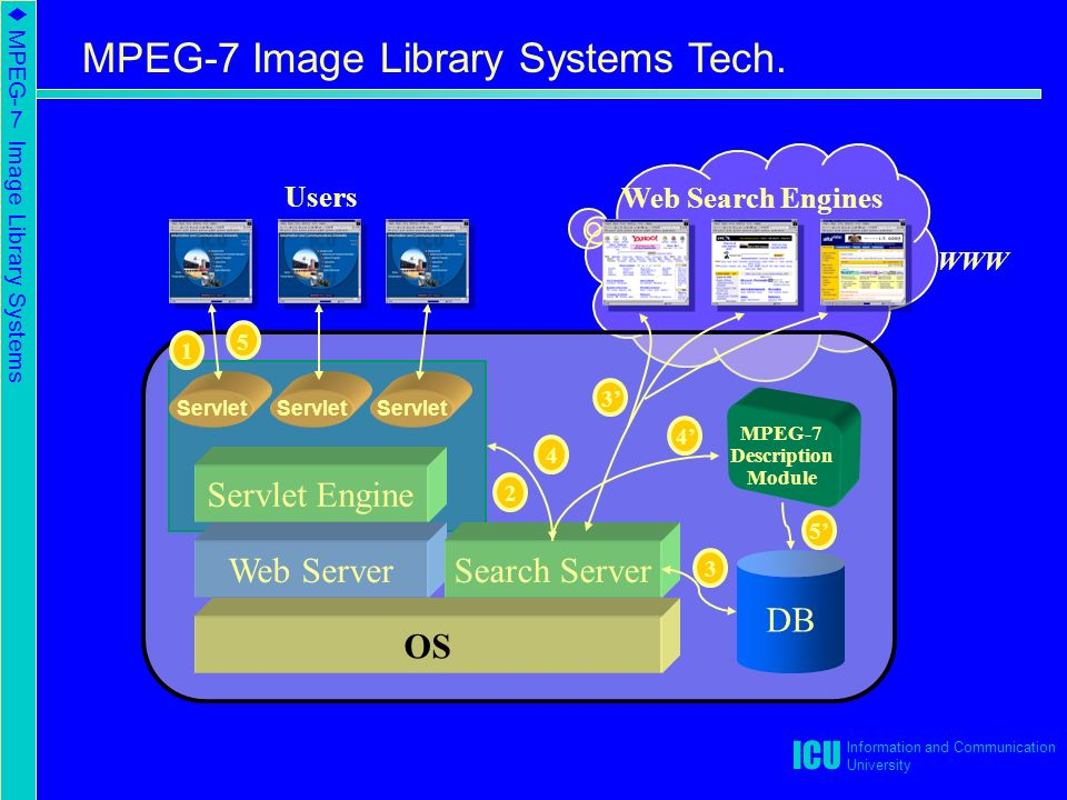 ICU Information and Communication University Users Web Search Engines WWW Servlet Engine Web Server OS DB Search Server Servlet MPEG-7 Description Module ' 4' 5' MPEG-7 Image Library Systems Tech.