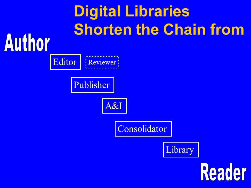 Digital Libraries Shorten the Chain from Editor Publisher A&I Consolidator Library Reviewer